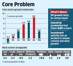 Core Sector output