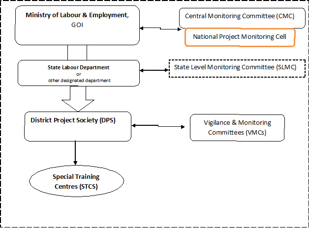 National Child Labour Project (NCLP) Scheme